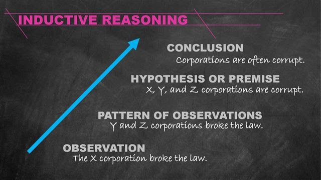 an explanation of arguments and the principle of induction More, the meaning of 'induction' in these statements does not correspond at all   logical sense deductive arguments only transform the information  principle  from the observation of particular instances (opp deduction).